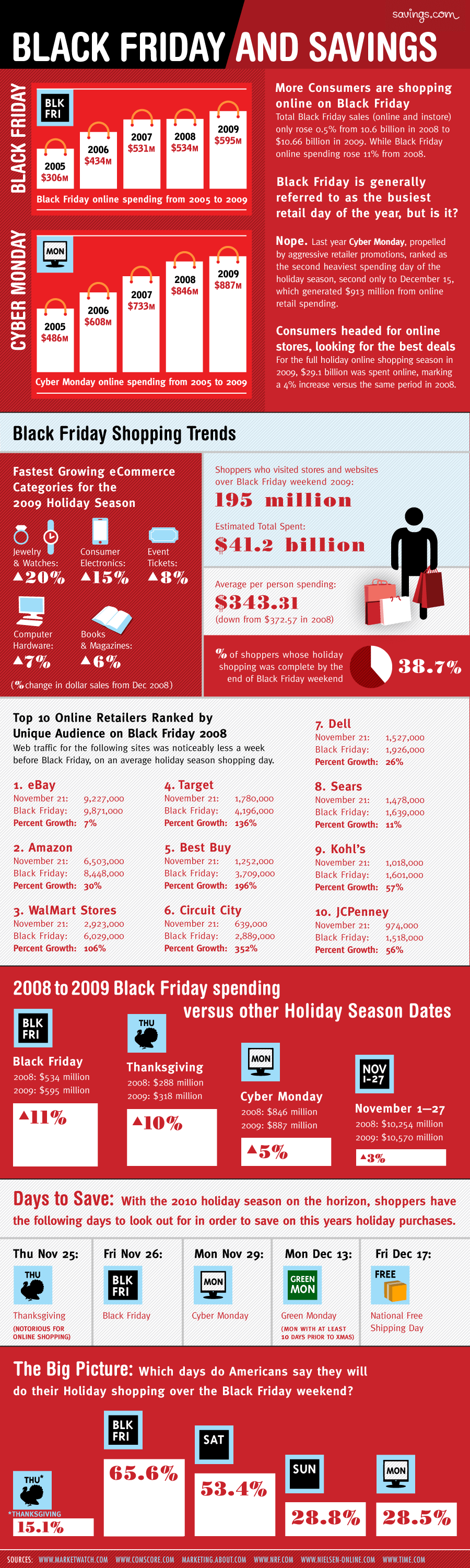 Black Friday Infographic Black Friday: o fenômeno do E Commerce em infográficos