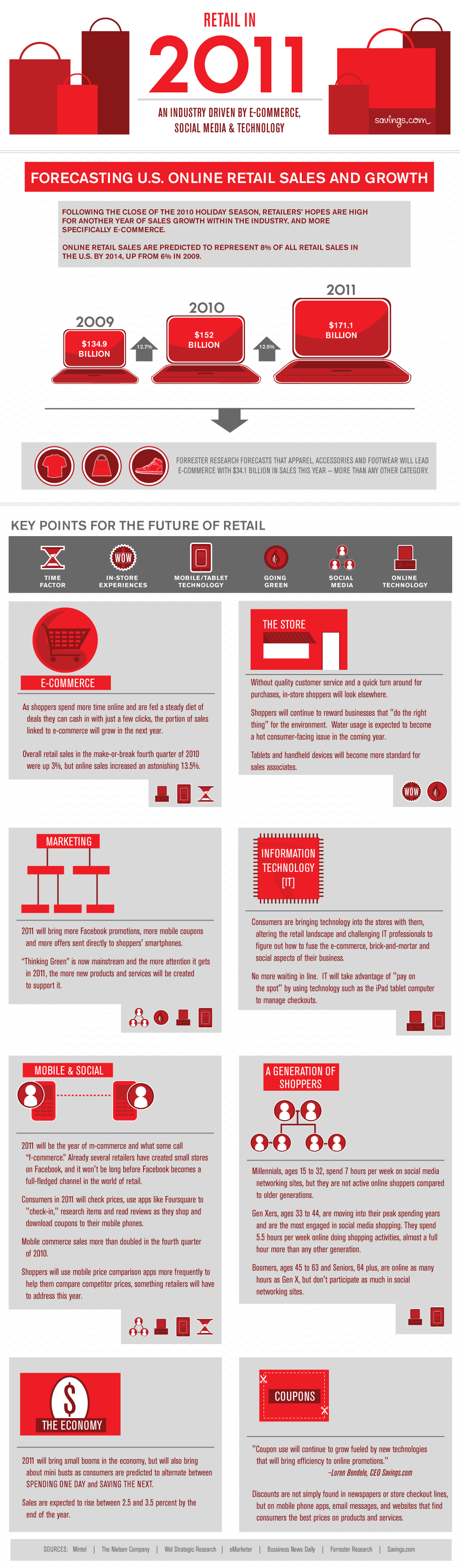 2011 Retail Predictions Infographic