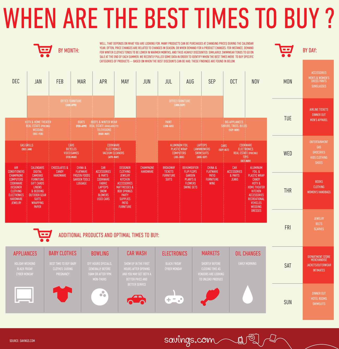 Best Times to Buy Everything Infographic