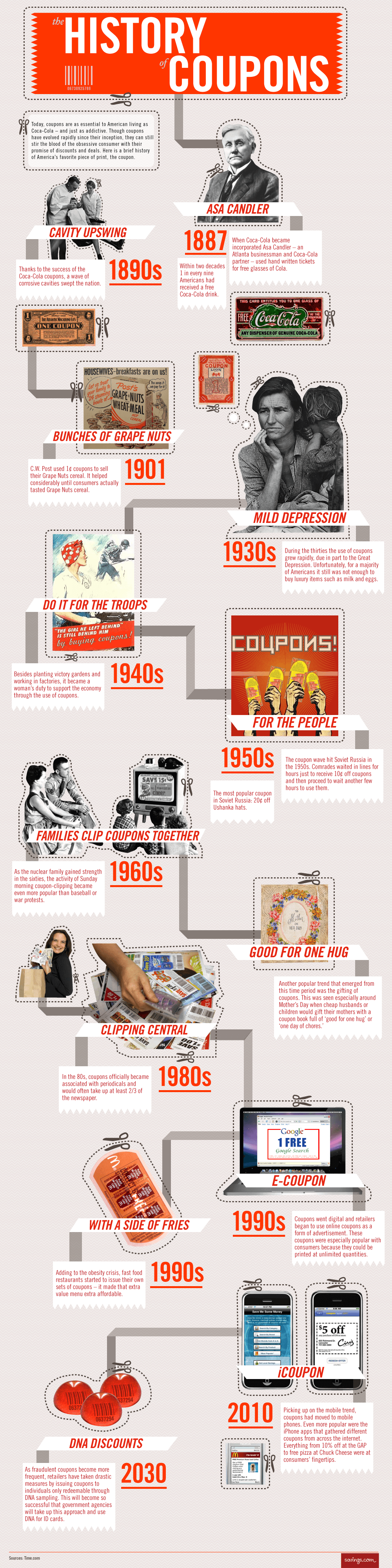 History of Coupons Infographic