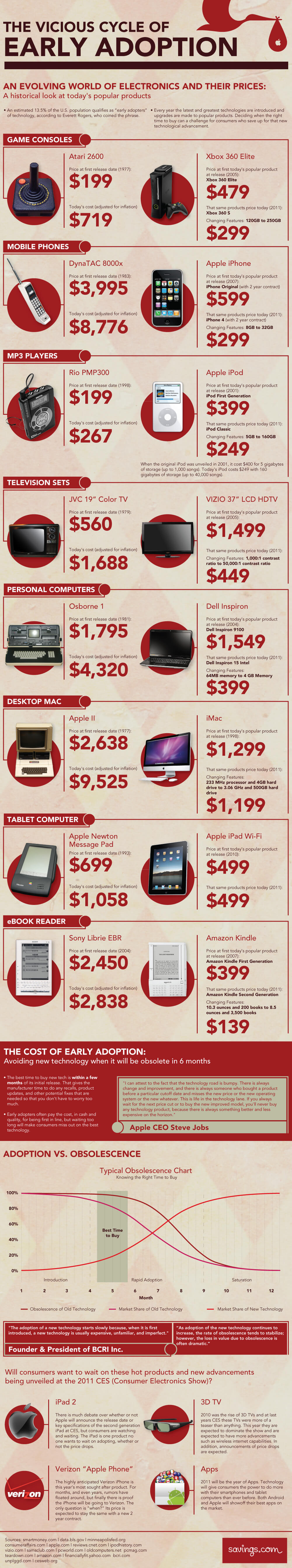 Cost of Early Adopter Technology Infographic