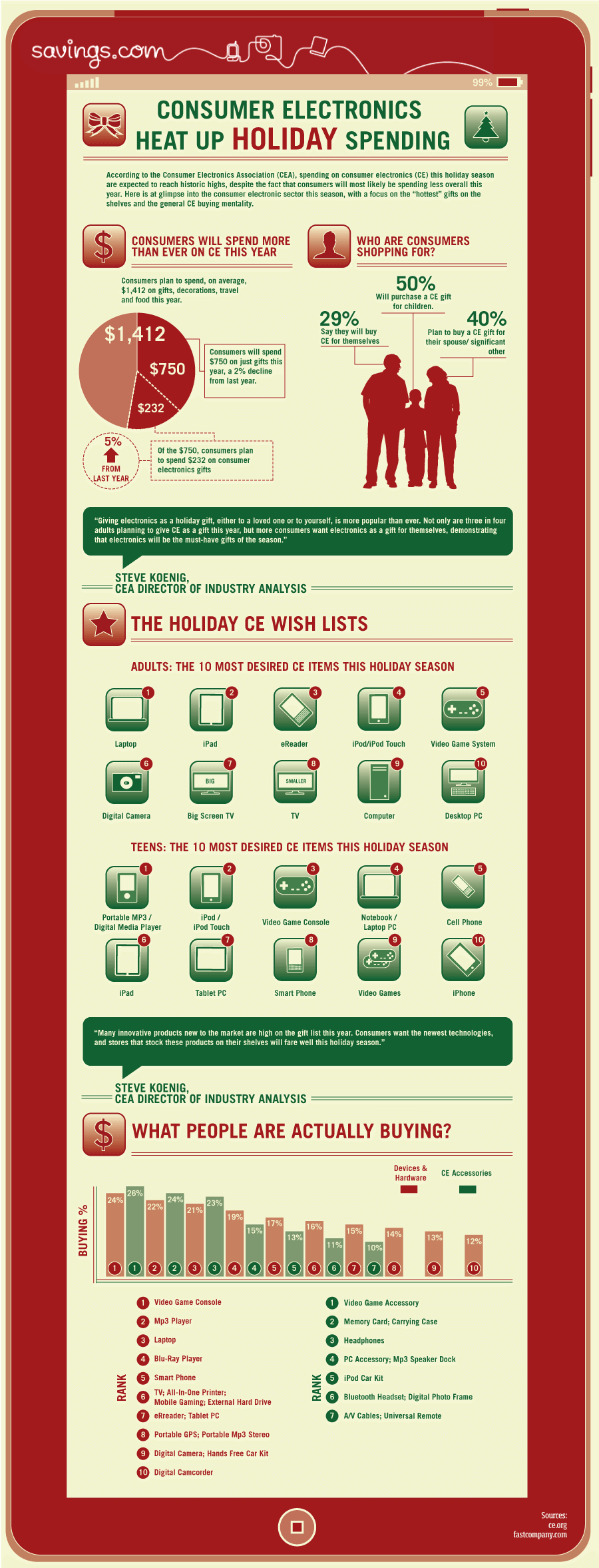 Breakdown Consumer Electronics Holiday Spending Infographic