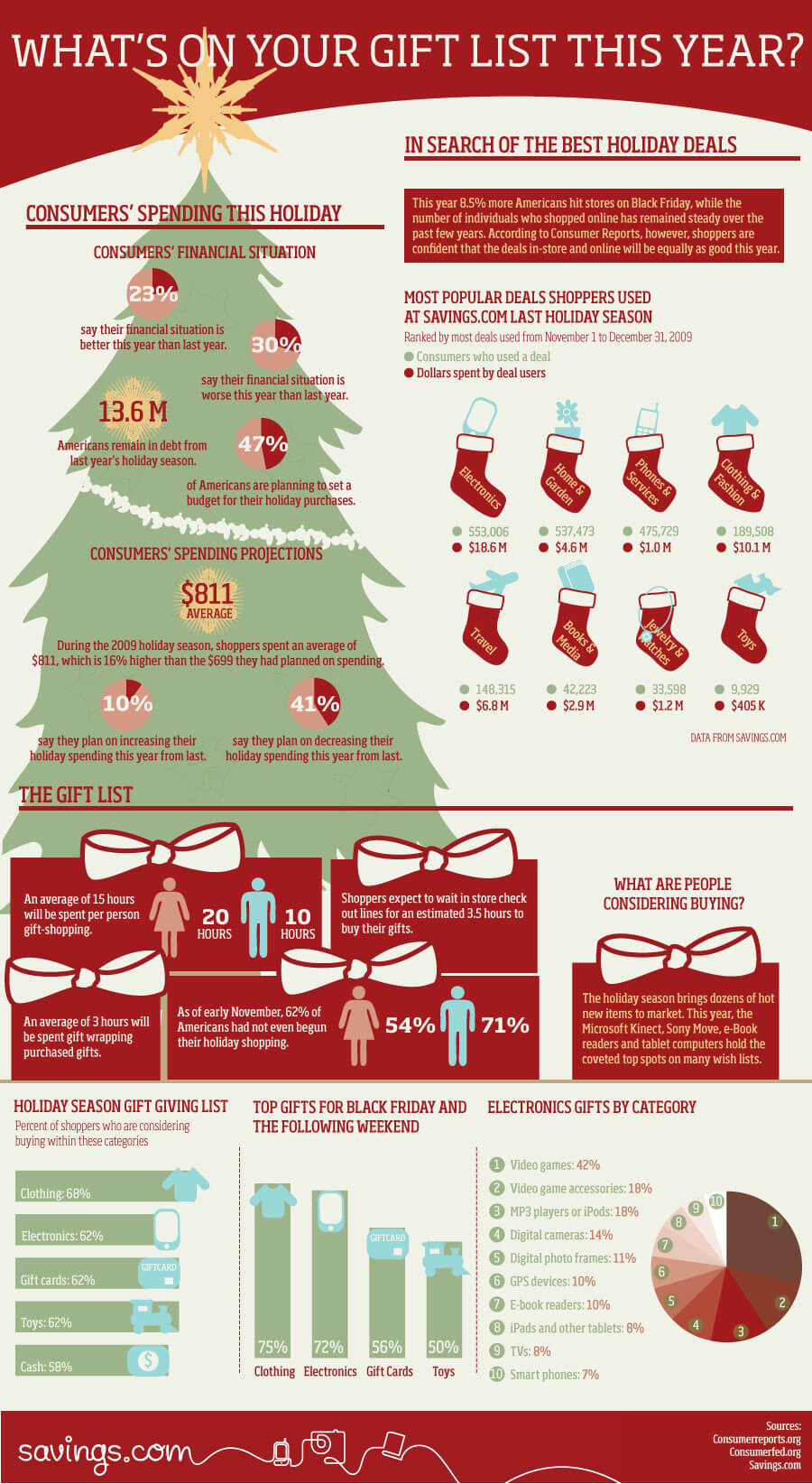 Holiday Shopping Trends Statistics Infographic