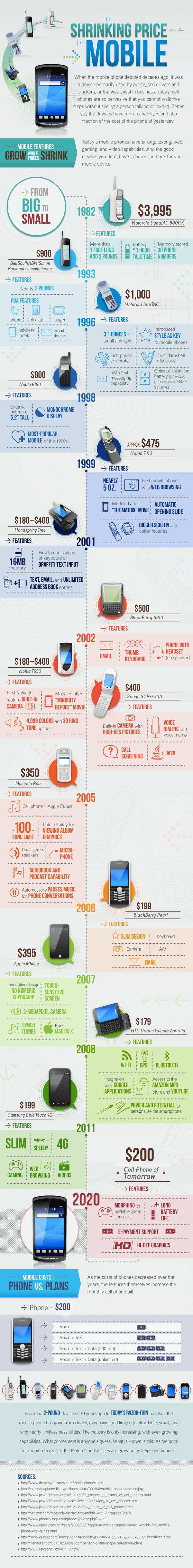 The Shrinking Cost of Mobile Phone Technology