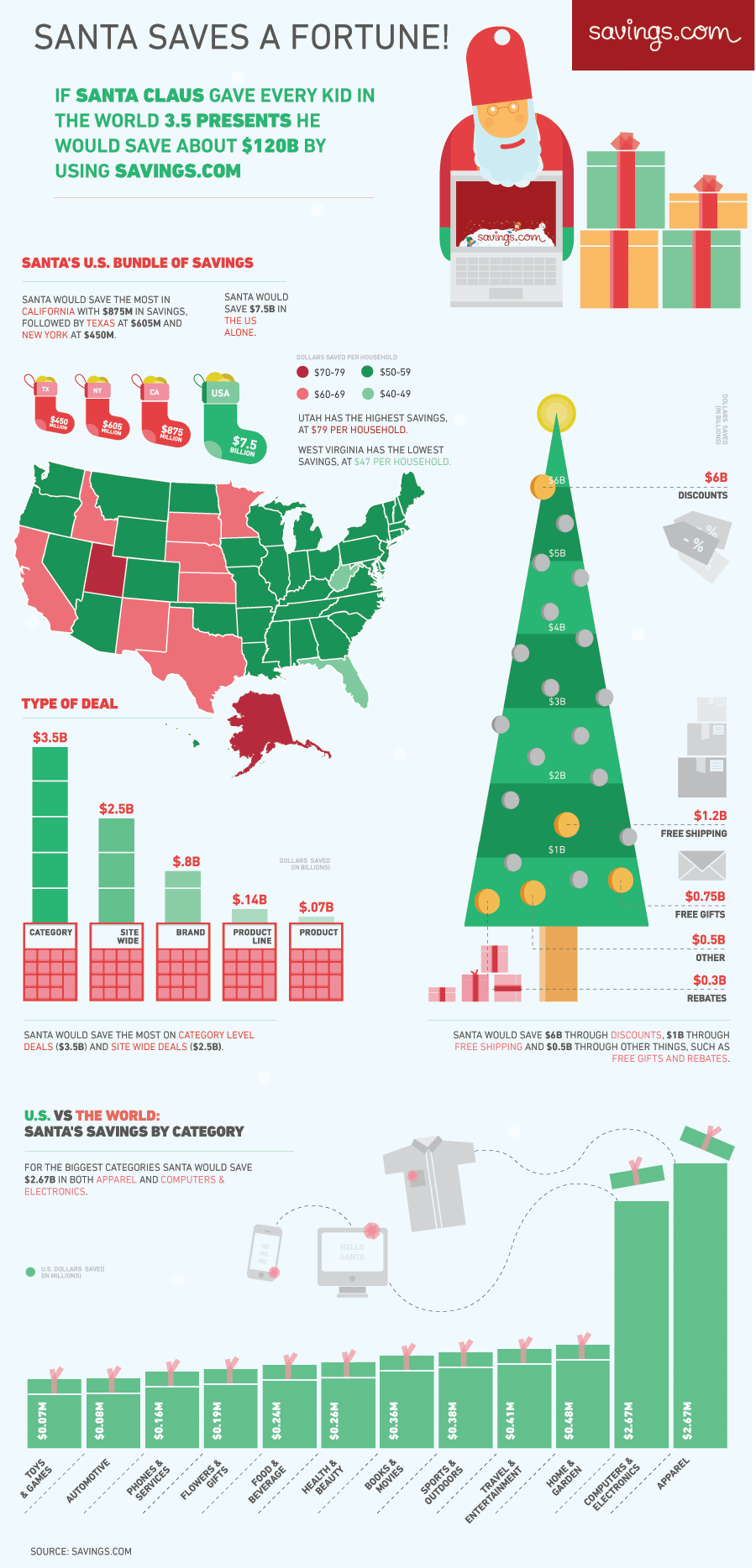 Santa Saves Using Savings.com Infographic